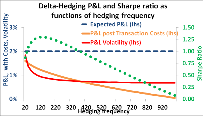 How to optimize volatility trading and delta-hedging